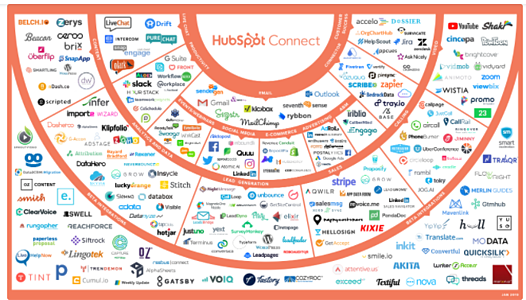 A-Guide-to-Getting-Started-with-Integrations-in-HubSpot