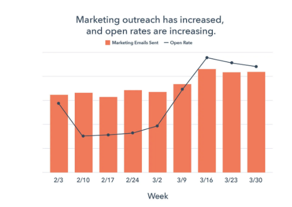 Benchmark Data_ How COVID-19 Is Impacting Sales and Marketing Performance [Updated Weekly]