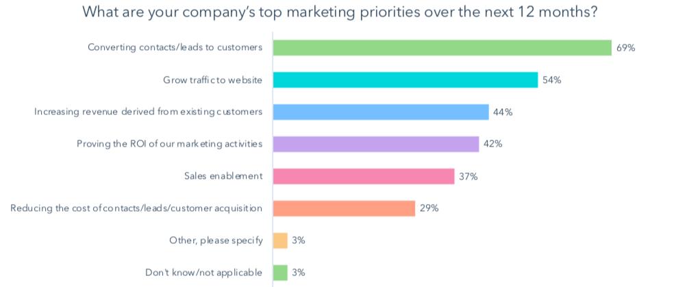 Marketers Priorities