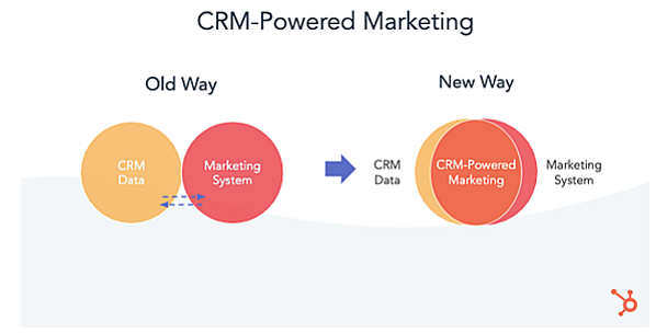 Marketing Hub Product Updates in 2020 and Beyond