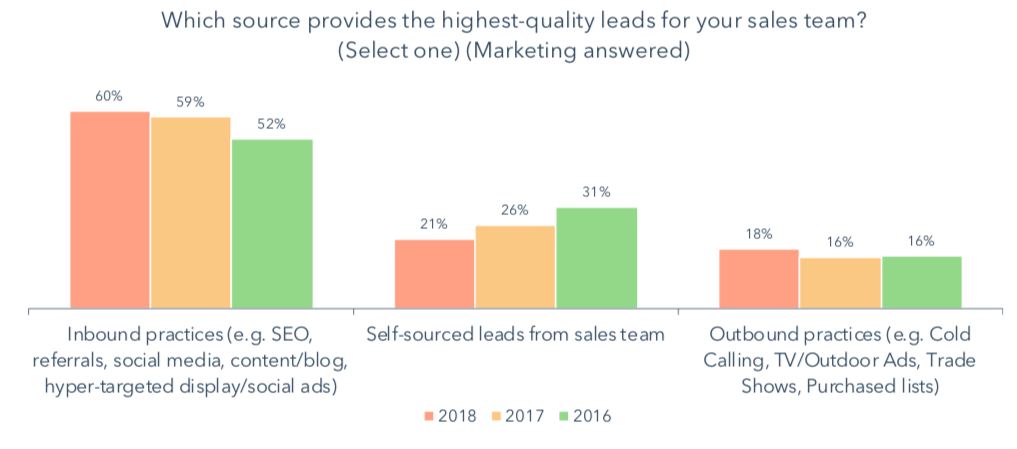 Source that Provides the Most Leads