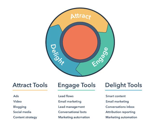 What is Inbound Marketing_ _ HubSpot