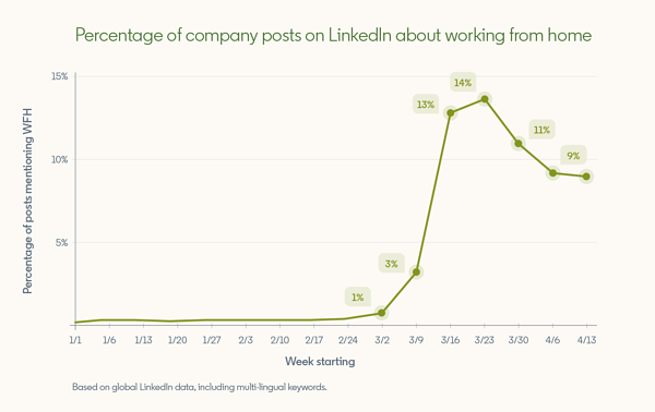 percentage-linkedin-company-posts-about-work-from-home